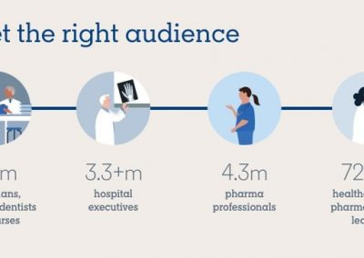 LinkedIn Launches 'Healthcare Hub' to Help Health Sector Marketers Maximize Opportunities [Infographic]