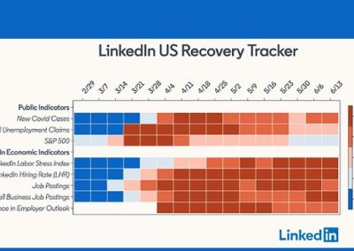 LinkedIn Launches 'US Recovery Tracker' to Measure Key Economic Indicators in Light of COVID-19