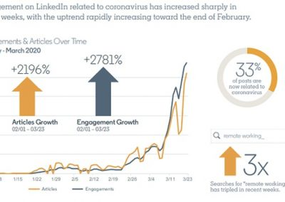 LinkedIn Provides an Overview of Content and Engagement Trends Related to COVID-19 [Infographic]