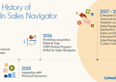 LinkedIn Sales Navigator Turns Five – An Overview of the App's History [Infographic]