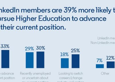 LinkedIn Shares New Data on the Rising Interest in Higher Education Among US Users [Infographic]