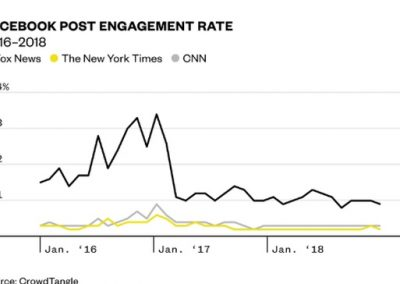 Looking to Dominate Facebook? Divisive Content May be Key