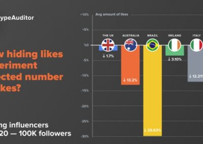 New Report Examines the Impact of Instagram's Hidden Likes Experiment on Influencer Engagement