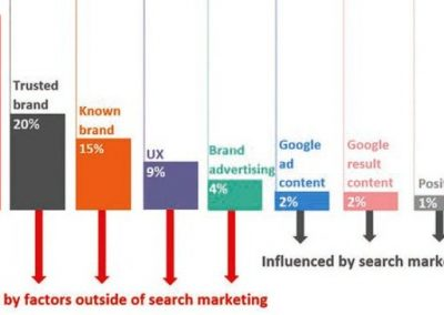 New Report Highlights the Importance of Brand Awareness in SEO