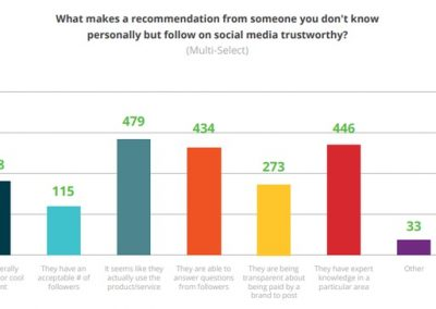 New Report Looks at Best Influencer Marketing Strategies, and Platforms of Focus