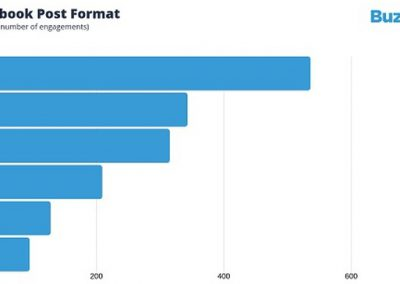 New Report Looks at Optimal Facebook Posting Practices in 2019