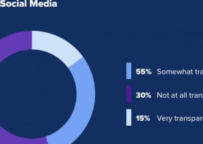 New Report Looks at the Importance of Transparency in Brand Communications on Social Media