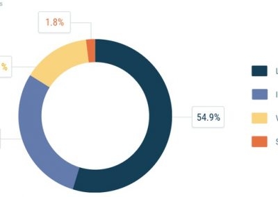 New Report Looks at the Latest Trends in Facebook Page Engagement