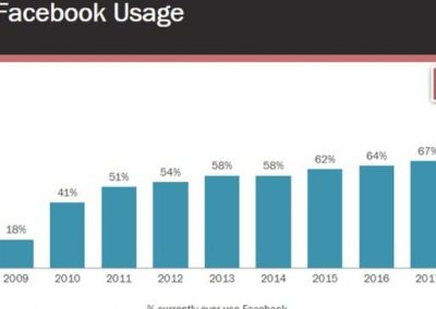 New Report Shows Facebook Usage is in Decline, Which May be Behind the Latest News Feed Shifts