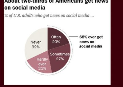 New Report Shows People Continue to Get News from Social Media, Even Amid Accuracy Concerns
