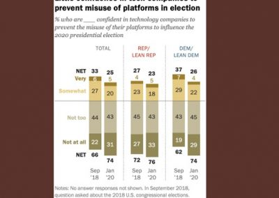 New Report Shows That 74% of People Don't Believe Tech Platforms Will Be Able to Stop Political Manipulation