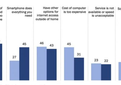 New Research Underlines the Ongoing Mobile Usage Shift, Highlights Audience-Specific Considerations
