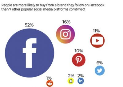 New Study Examines How Brand Engagement on Social Influences Purchase Behavior