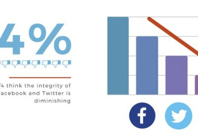 New Study Finds Distrust in Social Networks is Rising [Infographic]