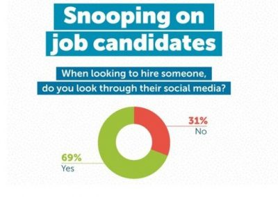 New Study Looks at How Social Media Assessment Factors into the Hiring Process [Infographic]