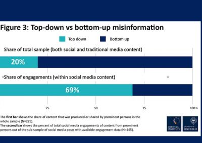 New Study Shows Celebrities Are Key Distributors of COVID-19 Misinformation on Social Media