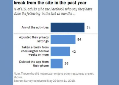 New Study Shows Growing Number of People Taking Extended Breaks from Facebook Use