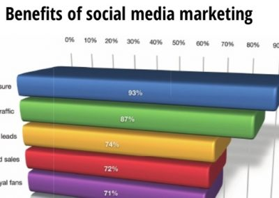 New Study Shows How People Use Social Media to Grow and Promote Their Businesses