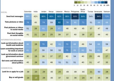 New Study Shows that Text Messaging is the Most Popular Form of Digital Interaction in Emerging Markets