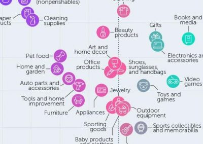 Online Shopping vs. In-Store: How America Shops in the Digital Age [Infographic]