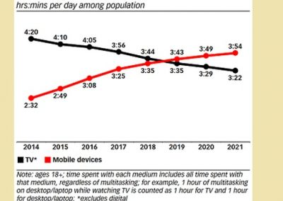 People Are Now Spending More Time on Smartphones Than They Are Watching TV