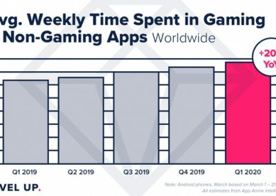 People Are Spending 20% More Time in Apps During the COVID-19 Lockdowns [Report]