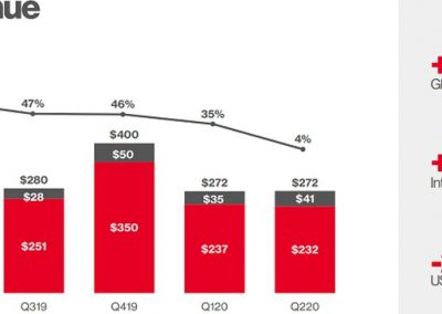 Pinterest Posts Significant Increase in Users in Q2, While Revenue is Impacted by COVID-19