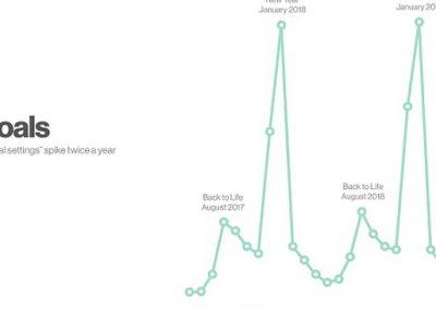 Pinterest Provides New Insights on Seasonal Pin Trends