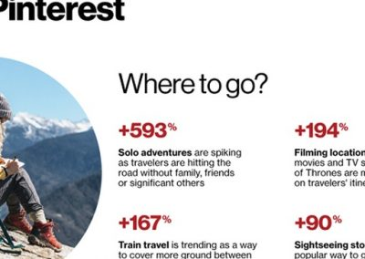 Pinterest Travel Trends 2018 [Infographic]