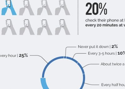 Smartphone Etiquette 2018 [Infographic]