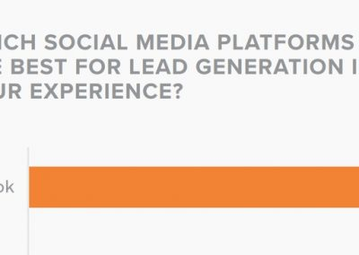 #SMTLive Recap: The State of Social Media Lead Gen 2019