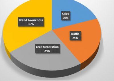 SMT's 2018 Social Media Spending Survey – Part 3: Social Media Marketing Goals and Tracking