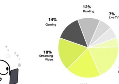 Snapchat Publishes New Insights into Generation Z [Infographic]