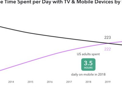 Snapchat Publishes New Report on the Evolution of Video Consumption