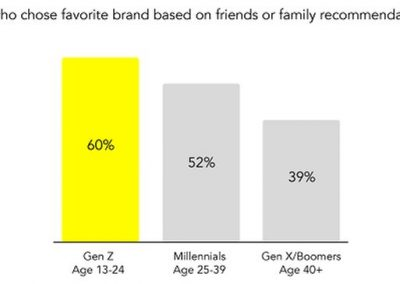 Snapchat Publishes New Research on Brand and Content Preferences Among Gen Z Consumers