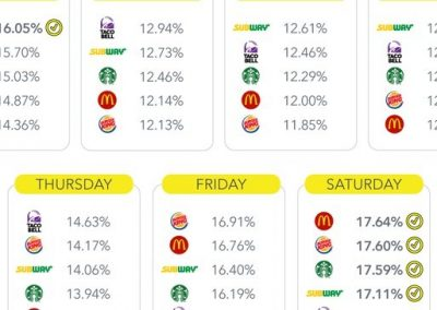 Snapchat Releases New Data on the Popularity of Fast Food Restaurants Among Users [Infographic]