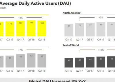 Snapchat Reports Decline in Users in Q2 Earnings Report