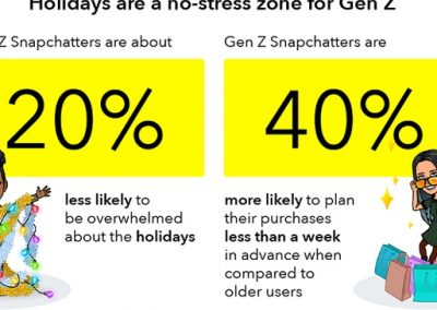 Snapchat Shares Gen Z Shopping Insights Ahead of the Holiday Season [Infographic]