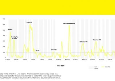Snapchat Shares New Data on Sports Engagement Among Users