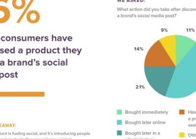 Social Content is the New Storefront [Infographic]