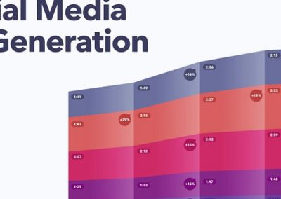 Social Media Across Generations [Infographic]