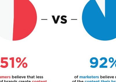 Survey Reveals How Consumers Really Judge Brand Authenticity (and Influencers)