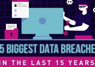The 15 Biggest Data Breaches of the Last 15 Years [Infographic]