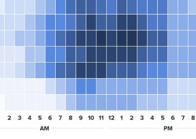 The Best Times to Post on Social Media in 2020 [Report]