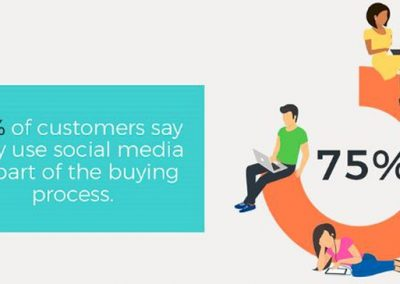 The Importance of Social Media in Ecommerce [Infographic]