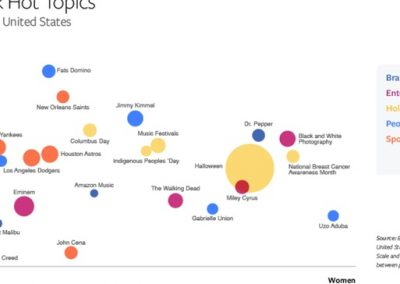 The Most Discussed Issues on Facebook and Instagram in October [Infographic]