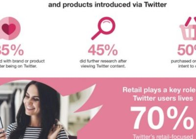 The Opportunities for Retail Businesses on Twitter [Infographic]