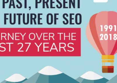 The Past, Present and Future of SEO – Journey Over the Past 27 Years [Infographic]
