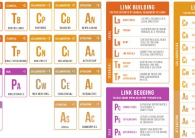 The Periodic Table of Link Building Tactics [Infographic]