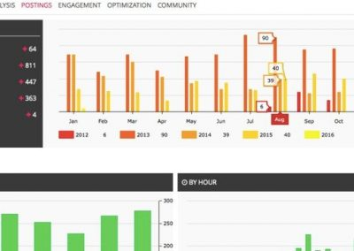 The Pros and Cons of 5 Top Instagram Analytics Tools